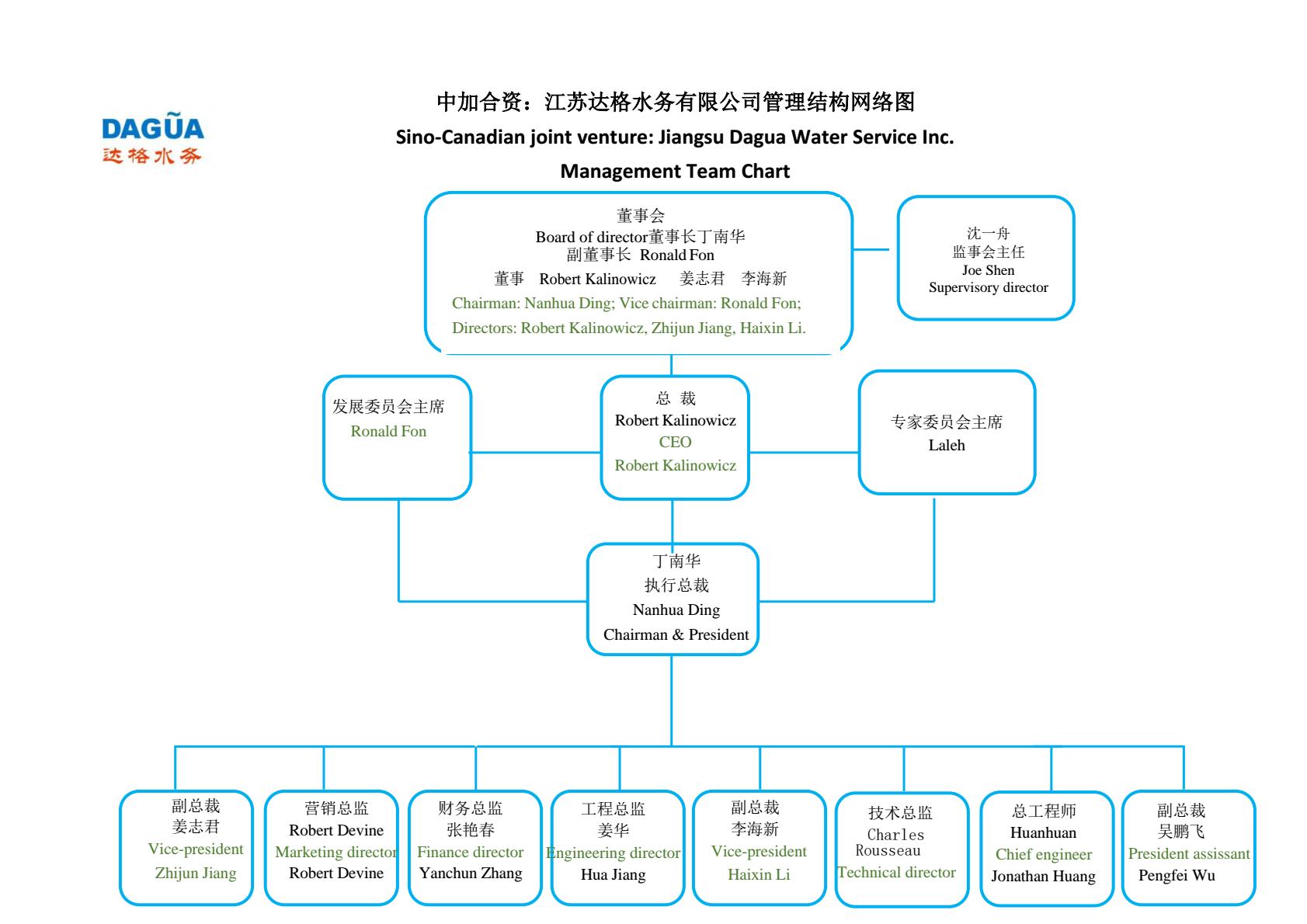 达格公司管理团队网络结构示意图.png