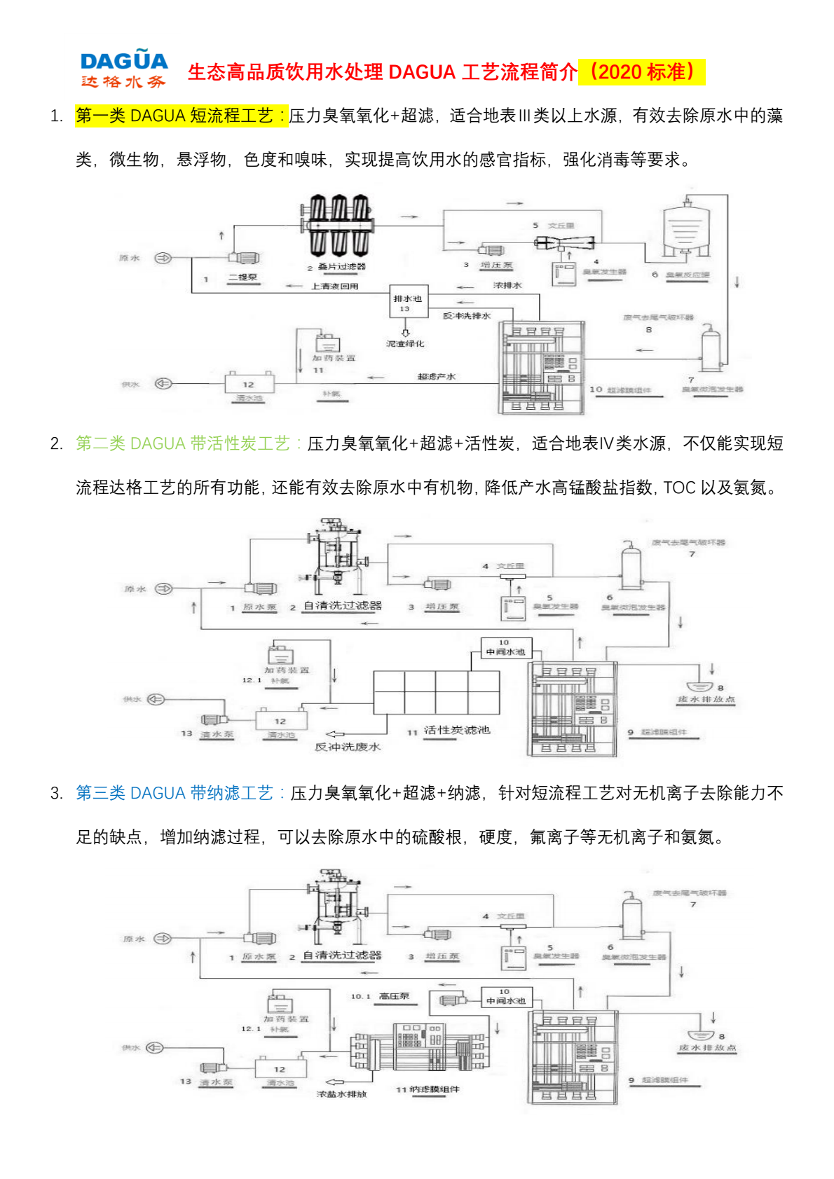 DAGUA生态高品质饮用水处理工艺流程简介.png